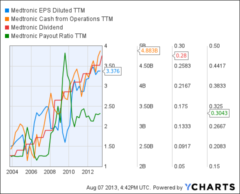 MDT EPS Diluted TTM Chart