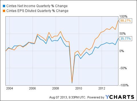 CTAS Net Income Quarterly Chart