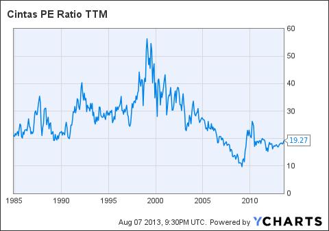 CTAS PE Ratio TTM Chart