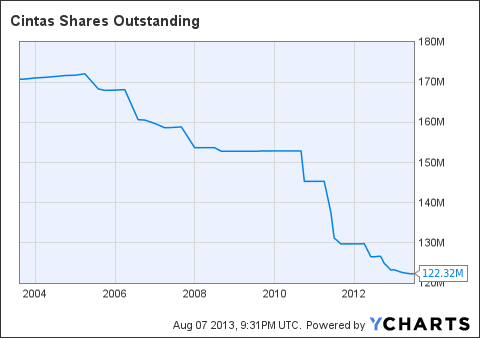 CTAS Shares Outstanding Chart