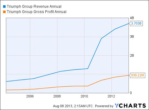TGI Revenue Annual Chart