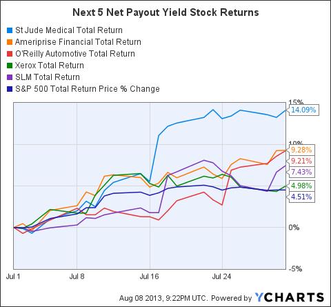 STJ Total Return Price Chart