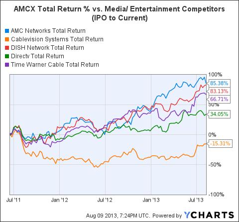 AMCX Total Return Price Chart