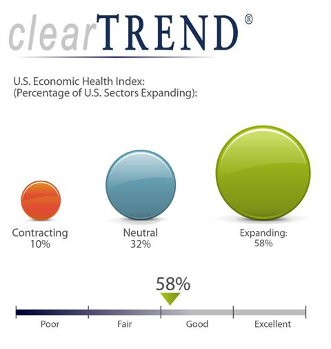 ClearTREND U.S. Economic Health Index Shows Significant ...