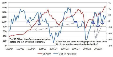 Senior Loan Officer Survey and Market Weakness
