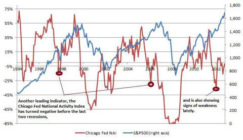 Chicago NAI and Market Weakness