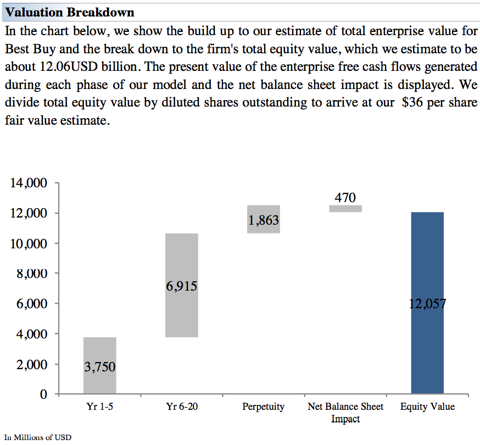 Valuation Breakdown