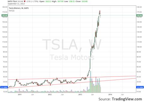 Tesla has no support