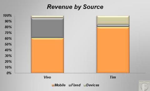 Brazilian mobile revenue by source