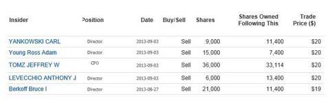 Uni-Pixel Recent Insider Sales