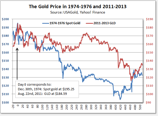 relationship between gold and stocks