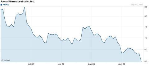 ARNA 3 Month Chart - Yahoo Finance