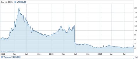 yahoo basic 2 year chart