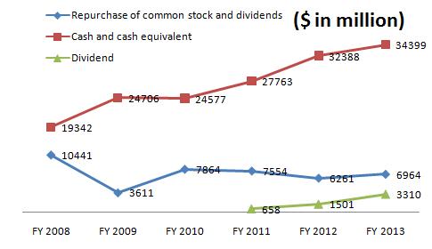 Vmware balance sheet