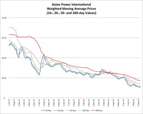9.14.13 AXPW Price