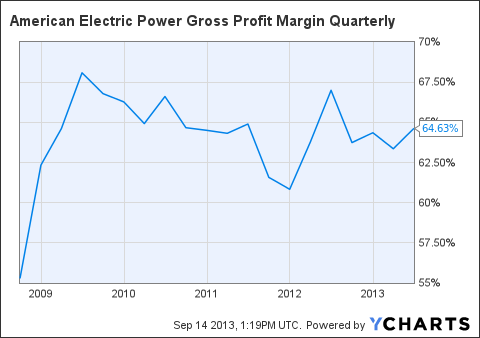 AEP Gross Profit Margin Quarterly Chart