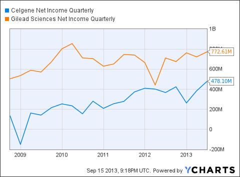 CELG Net Income Quarterly Chart