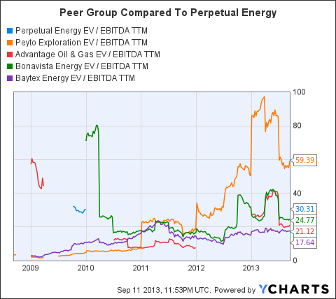 PMGYF EV / EBITDA TTM Chart