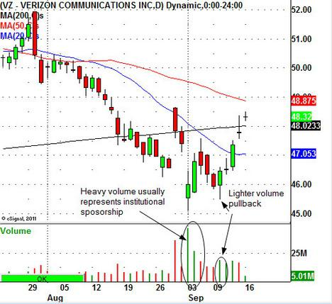 Verizon Stock Chart