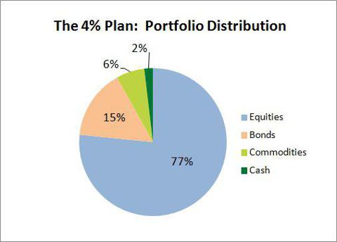 The 4% Plan Asset Allocation