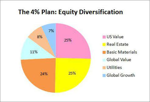 The 4% Plan Equity Diversification