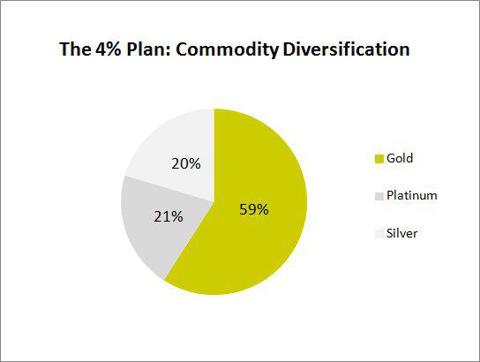 The 4% Plan Commodity Allocation