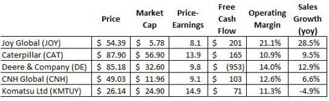 Heavy Machinery Industry Stocks
