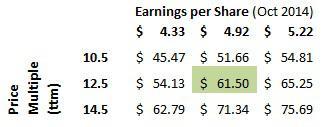 Joy Global Earnings and Price Matrix