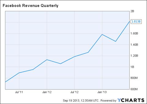 FB Revenue Quarterly Chart