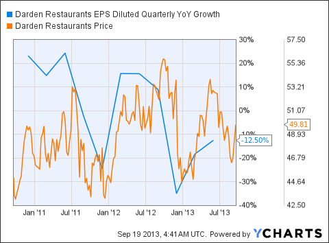 DRI EPS Diluted Quarterly YoY Growth Chart
