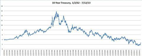 Historic Yields of 10 Year Treasury Bonds