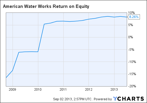 AWK Return on Equity Chart