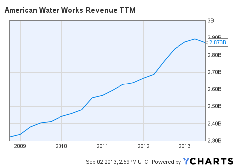 AWK Revenue TTM Chart