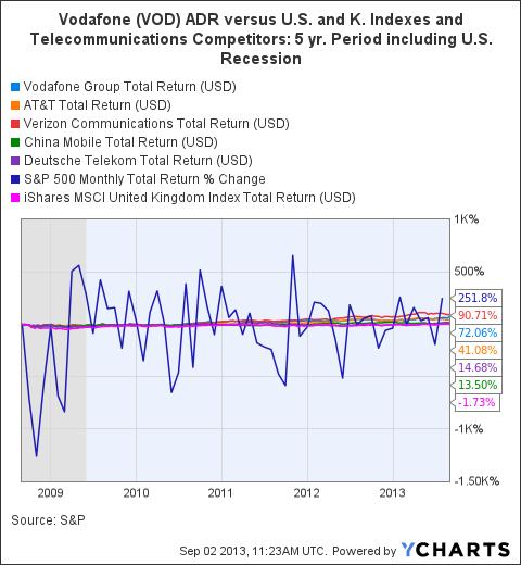 VOD Total Return Price Chart