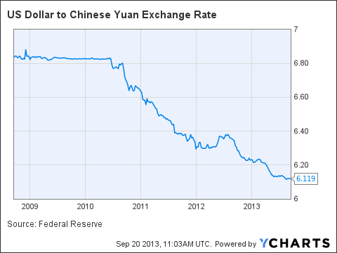 With demands for China to revalue its currency only a few years ago by