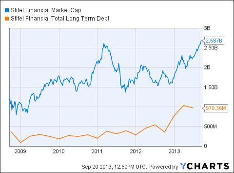 SF Market Cap Chart