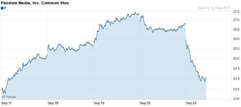 Pandora 5 Day Chart - Yahoo Finance