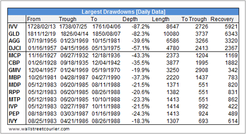 Largest Drawdowns Portfolios
