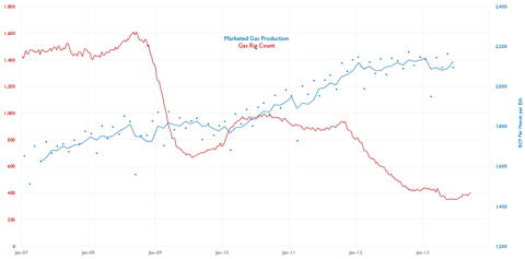 Baker Hughes Weekly US Gas Rig Count and US Monthly Marketed Natural Gas Production (BCF per Month, 3 month avg)