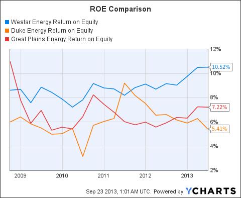 WR Return on Equity Chart