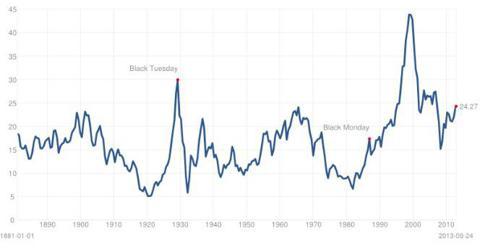 Shiller Cyclically Adjusted P/E Ratio
