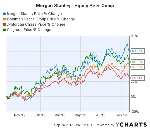Morgan Stanley 7 On The New Preferred Is Attractive