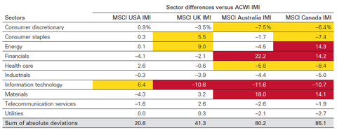 Sector Differences versus ACWI IMI