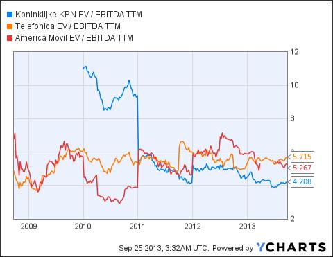 KKPNY EV / EBITDA TTM Chart