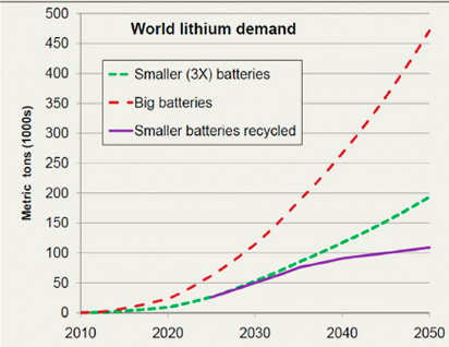 Increasingly Important Lithium Production May Bring Future