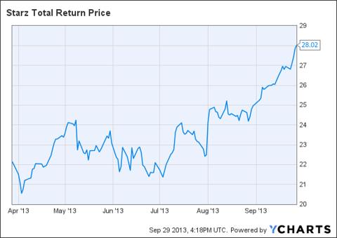 STRZA Total Return Price Chart