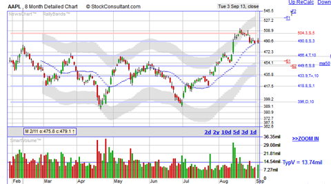 AAPL support and resistance stock chart provided by http://www.stockconsultant.com