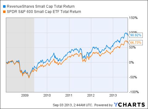 RWJ Total Return Price Chart