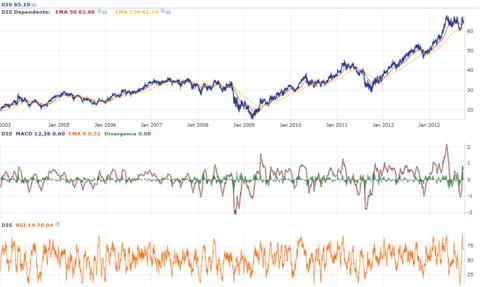 Data Courtesy of StockRover