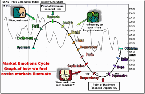 saupload_Market_Emothions_Cycle_thumb1.p